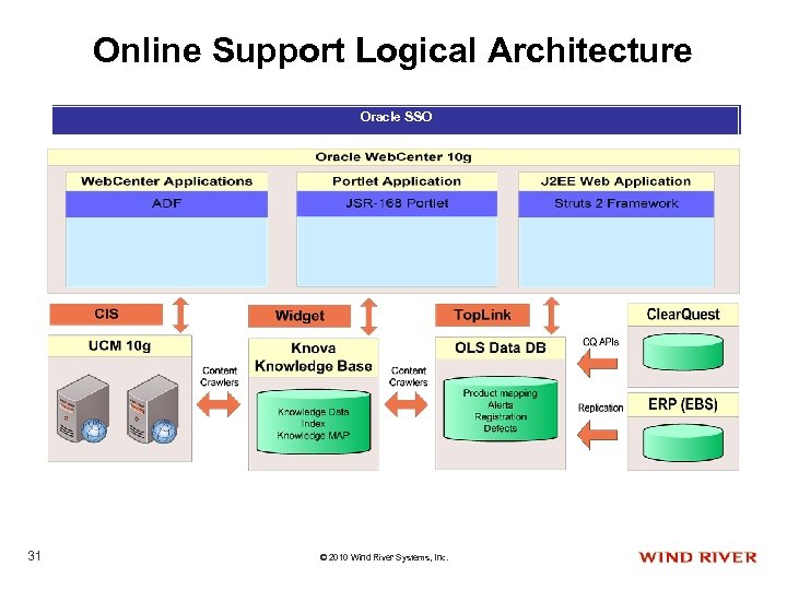 Online Support Logical Architecture Oracle SSO 31 © 2010 Wind River Systems, Inc.