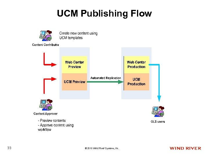 UCM Publishing Flow 33 © 2010 Wind River Systems, Inc.