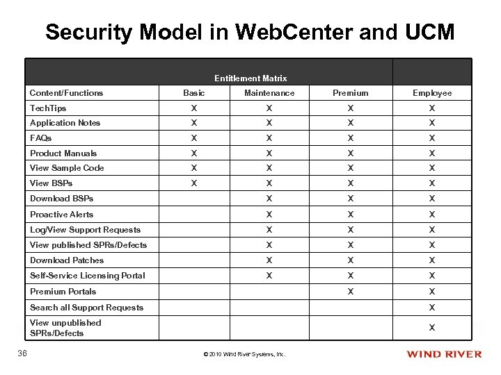 Security Model in Web. Center and UCM Entitlement Matrix Content/Functions Basic Maintenance Premium Employee