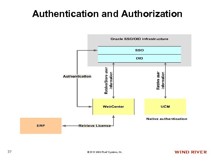 Authentication and Authorization 37 © 2010 Wind River Systems, Inc.