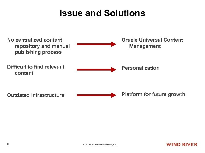Issue and Solutions No centralized content repository and manual publishing process Oracle Universal Content