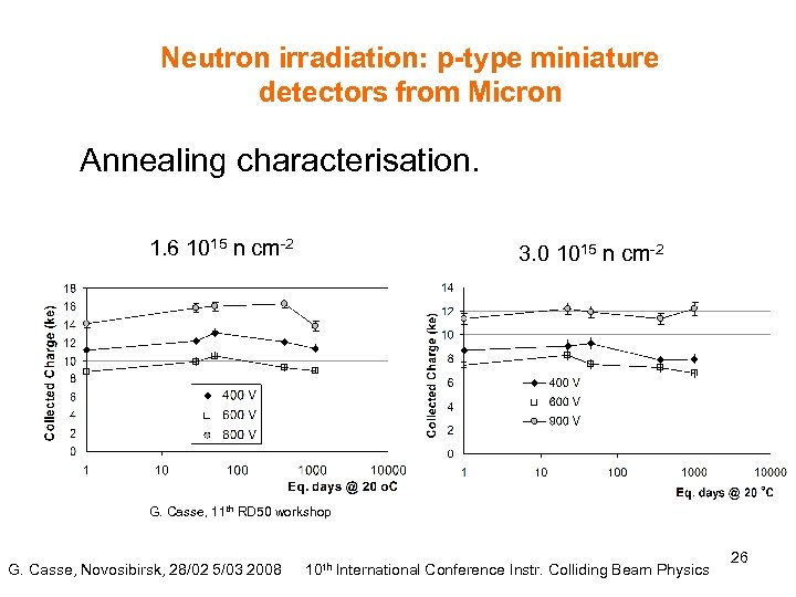 Neutron irradiation: p-type miniature detectors from Micron Annealing characterisation. 1. 6 1015 n cm-2