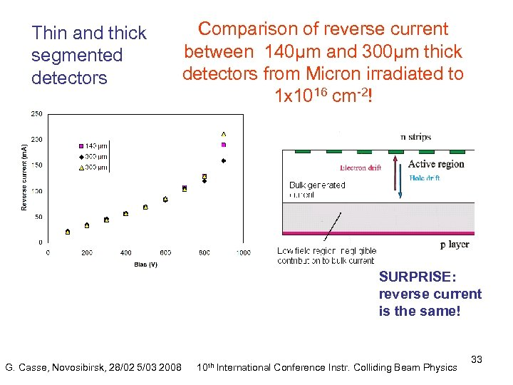 Thin and thick segmented detectors Comparison of reverse current between 140µm and 300µm thick