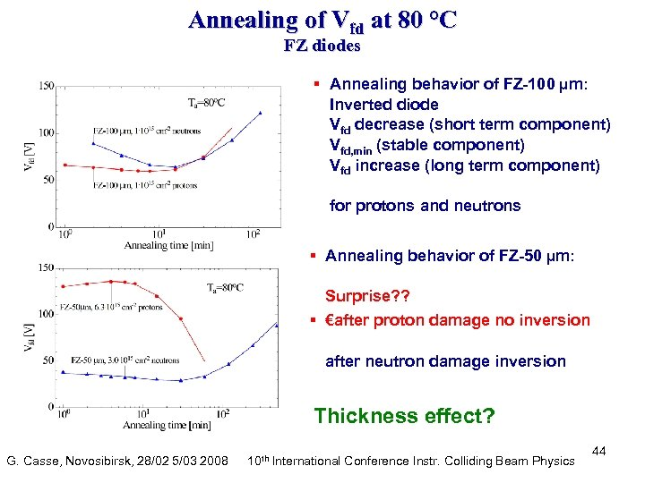 Annealing of Vfd at 80 °C FZ diodes § Annealing behavior of FZ-100 µm: