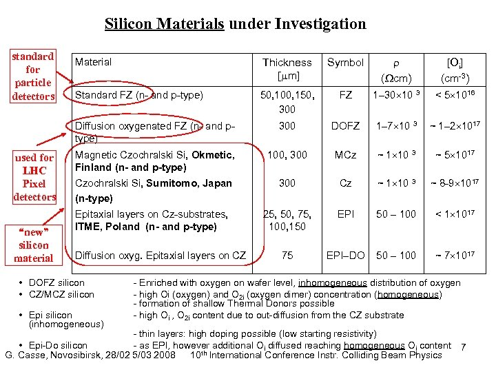 "Silicon Materials under Investigation standard for particle detectors ""new"" silicon material Thickness [ m]"