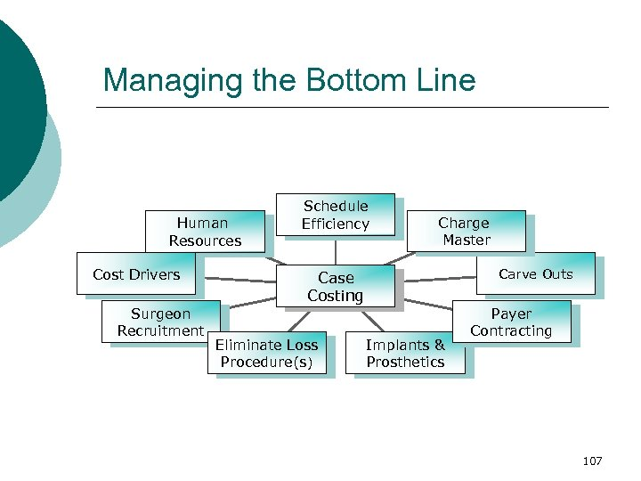 Managing the Bottom Line Human Resources Cost Drivers Surgeon Recruitment Schedule Efficiency Charge Master