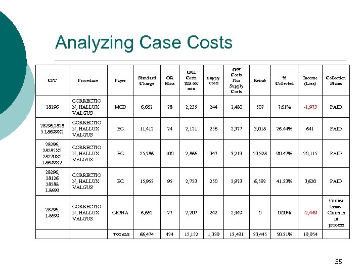 Analyzing Case Costs CPT Procedure Payer Standard Charge OR Mins O/H Costs $28. 66/