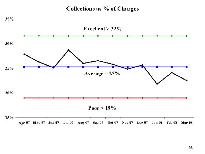 Collections % of Charges 63