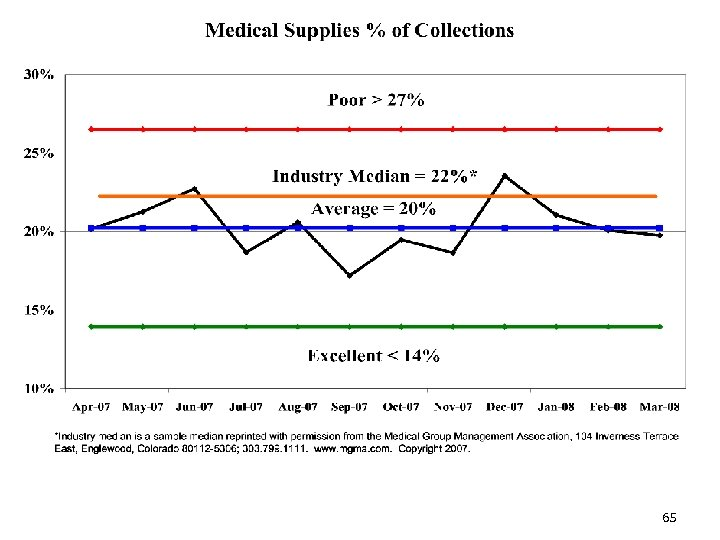 Supplies % of Collections 65