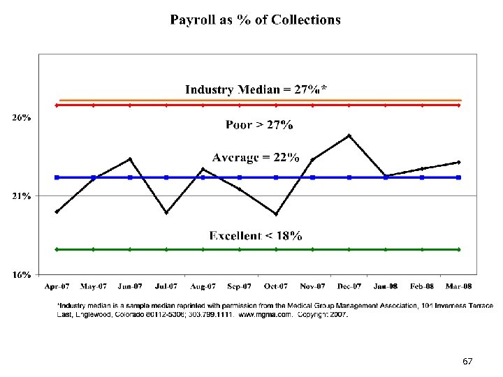 Payroll % of Collections 67
