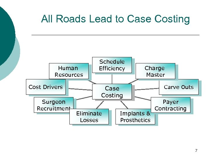 All Roads Lead to Case Costing Human Resources Cost Drivers Surgeon Recruitment Schedule Efficiency