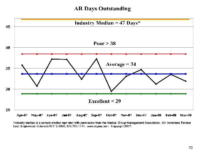 AR Days Outstanding 70