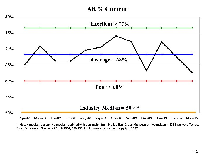 AR Percentage Current 72