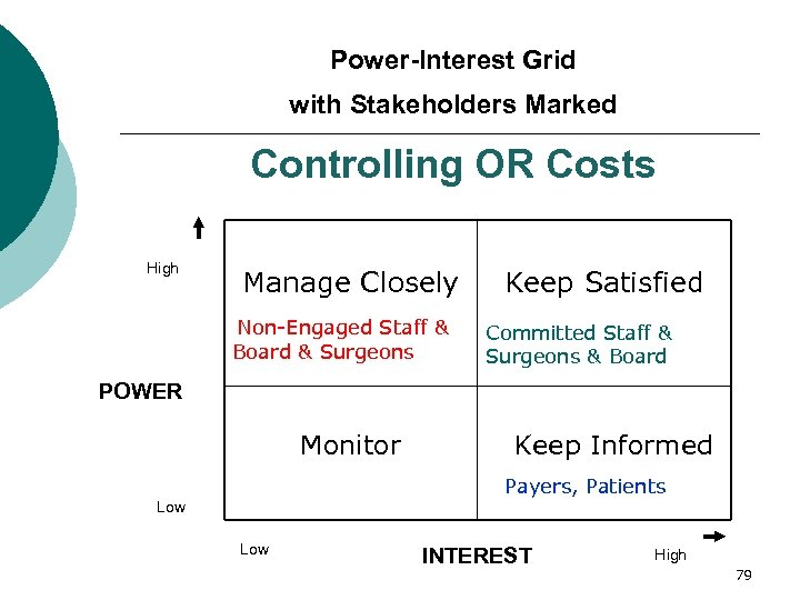 Power-Interest Grid with Stakeholders Marked Controlling OR Costs High Manage Closely Non-Engaged Staff &