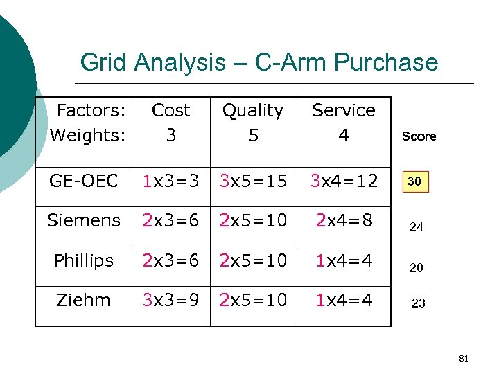 Grid Analysis – C-Arm Purchase Factors: Weights: Cost 3 Quality 5 Service 4 GE-OEC