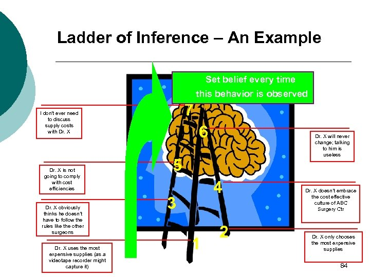 Ladder of Inference – An Example Set belief every time this behavior is observed