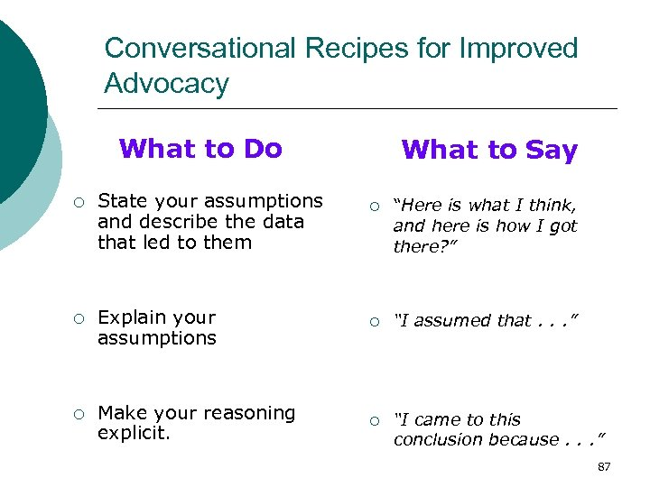 Conversational Recipes for Improved Advocacy What to Do ¡ State your assumptions and describe
