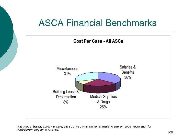 ASCA Financial Benchmarks Key ASC Indicator, Costs Per Case, page 12, ASC Financial Benchmarking