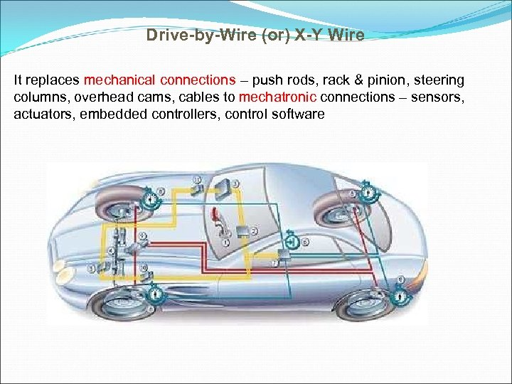 Drive-by-Wire (or) X-Y Wire It replaces mechanical connections – push rods, rack & pinion,