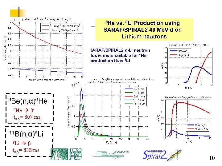 6 He vs. 8 Li Production using SARAF/SPIRAL 2 40 Me. V d on