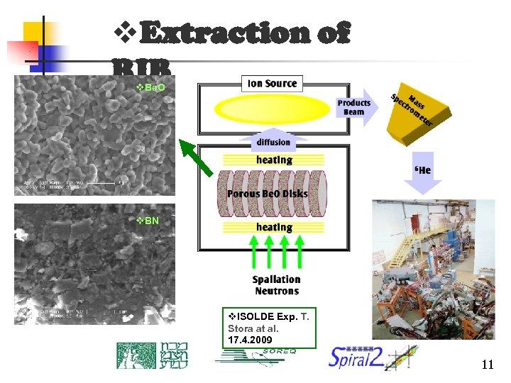 v. Extraction of RIB v. Be. O v. BN v. ISOLDE Exp. T. Stora