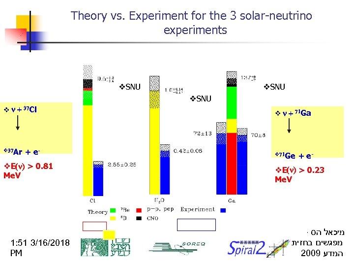 Theory vs. Experiment for the 3 solar-neutrino experiments v. SNU v n + 37