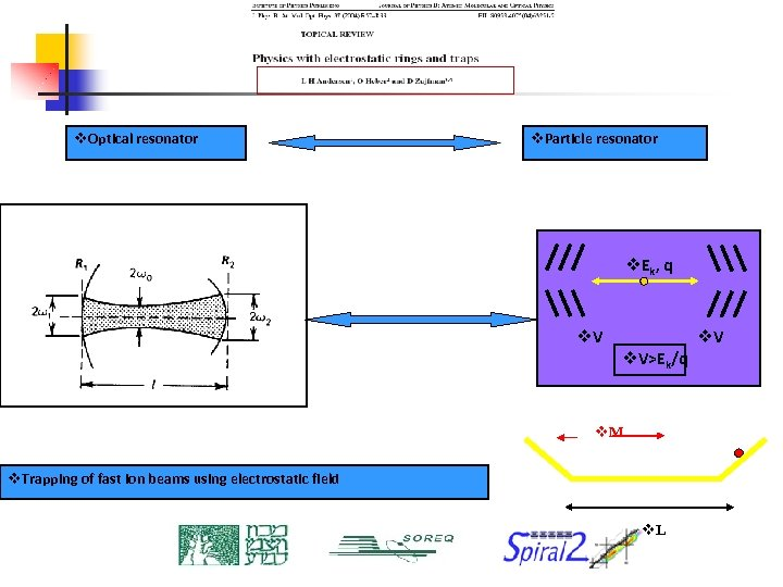 v. Optical resonator v. Particle resonator v. E k , q v. V>Ek/q v.