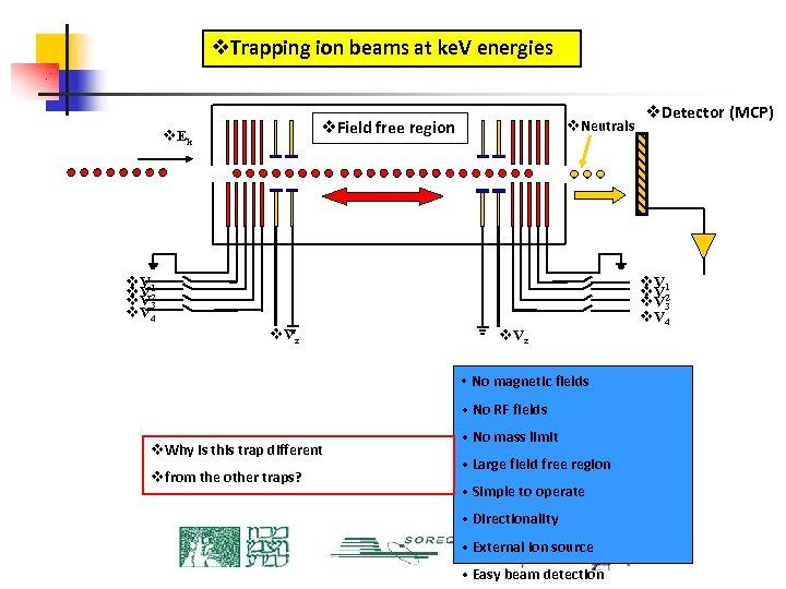 v. Trapping ion beams at ke. V energies v. Neutrals v. Field free region