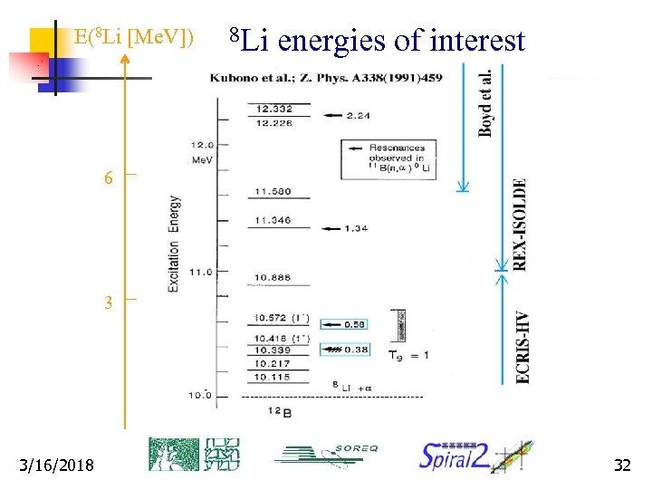 E(8 Li [Me. V]) 8 Li energies of interest 6 3 3/16/2018 32