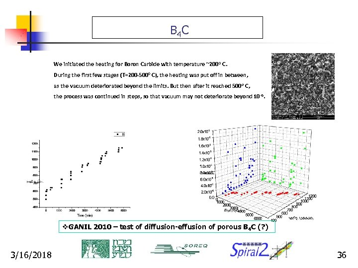 B 4 C We initiated the heating for Boron Carbide with temperature ~200 0
