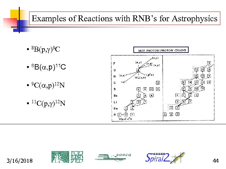Examples of Reactions with RNB's for Astrophysics • 8 B(p, g)9 C • 8