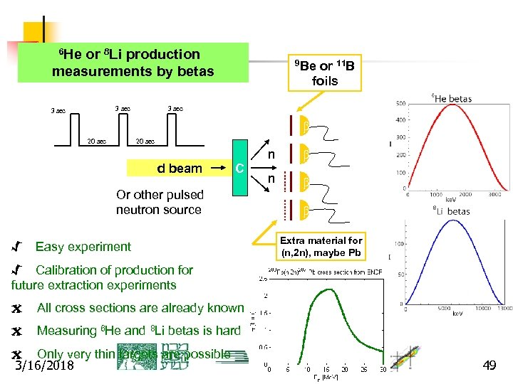 6 He or 8 Li production 9 Be or 11 B measurements by betas