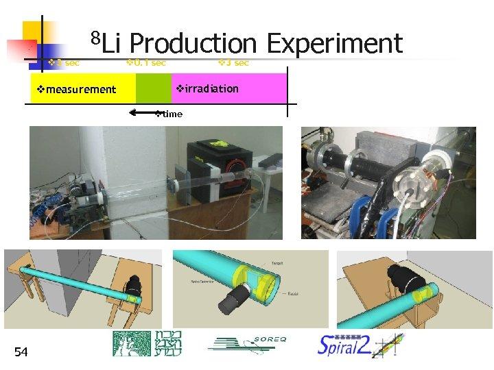 v 3 sec 8 Li vmeasurement Production Experiment v 3 sec v 0. 1