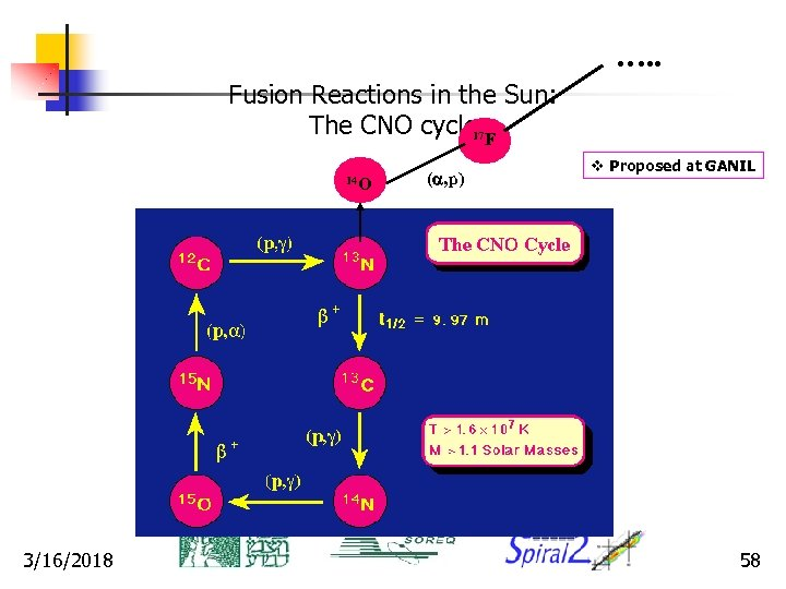 …. . Fusion Reactions in the Sun: The CNO cycle 17 F 14 O