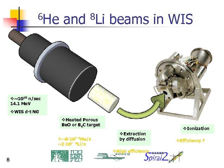 6 He and 8 Li beams in WIS v~1010 n/sec 14. 1 Me. V