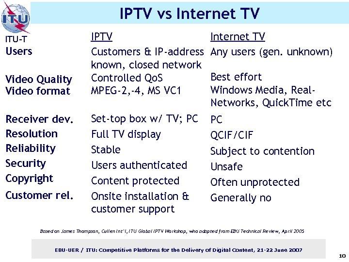 IPTV vs Internet TV ITU-T Users Video Quality Video format Receiver dev. Resolution Reliability