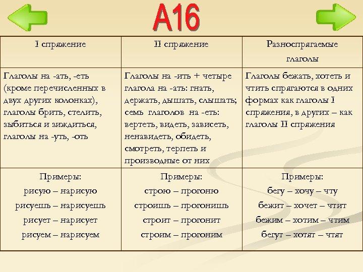 I спряжение Глаголы на -ать, -еть (кроме перечисленных в двух других колонках), глаголы брить,