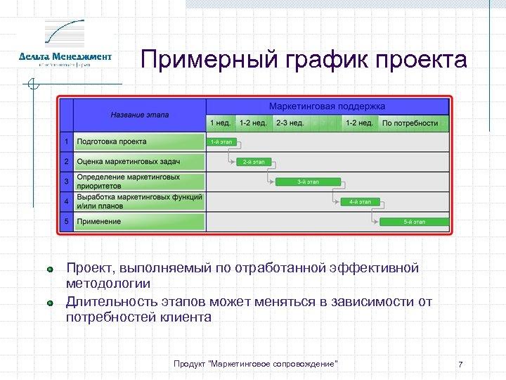 Примерный график проекта Проект, выполняемый по отработанной эффективной методологии Длительность этапов может меняться в