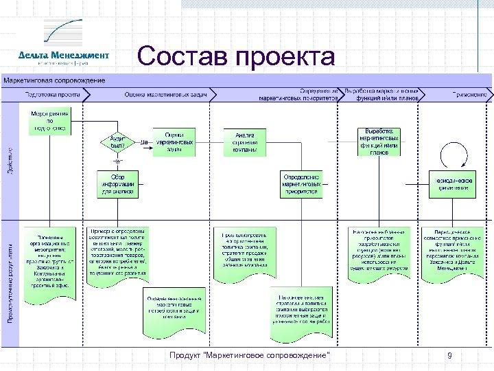 Состав проекта Продукт