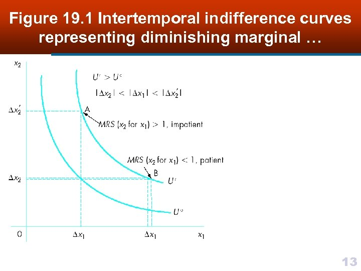Figure 19. 1 Intertemporal indifference curves representing diminishing marginal … 13