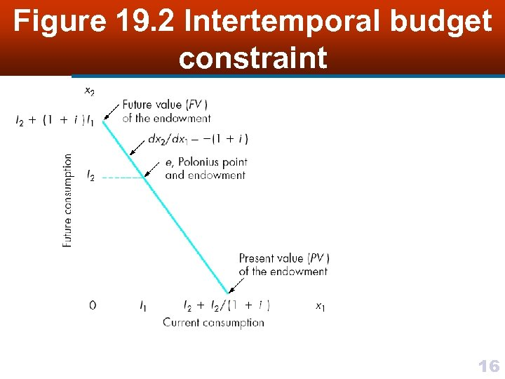 Figure 19. 2 Intertemporal budget constraint 16