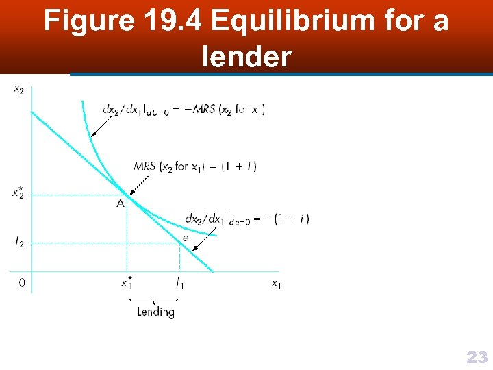 Figure 19. 4 Equilibrium for a lender 23