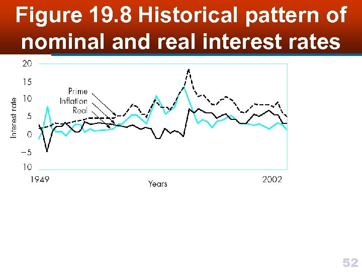 Figure 19. 8 Historical pattern of nominal and real interest rates 52