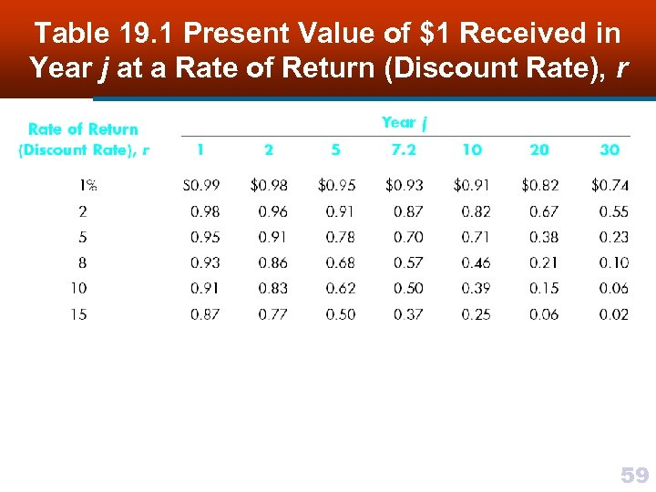 Table 19. 1 Present Value of $1 Received in Year j at a Rate