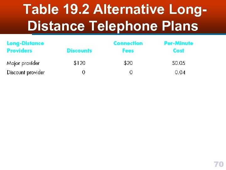 Table 19. 2 Alternative Long. Distance Telephone Plans 70
