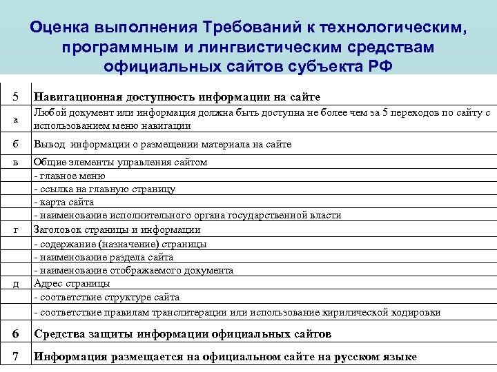 Оценка выполнения Требований к технологическим, программным и лингвистическим средствам официальных сайтов субъекта РФ 5