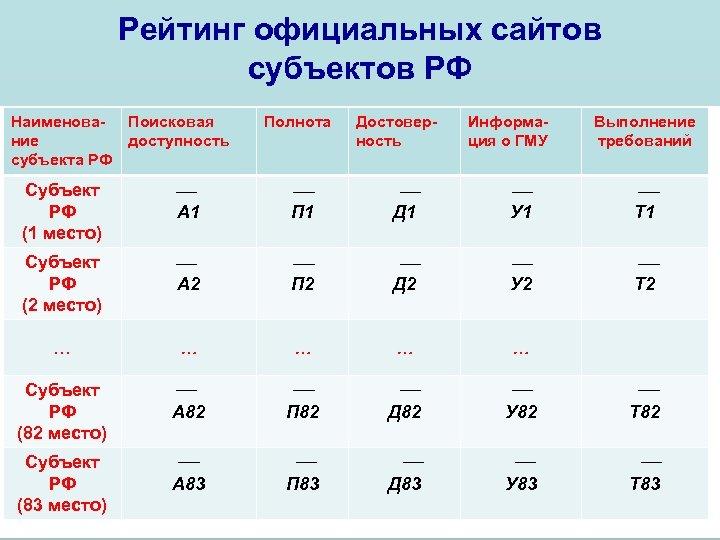 Рейтинг официальных сайтов субъектов РФ Наименова- Поисковая ние доступность субъекта РФ Полнота Достоверность Информация