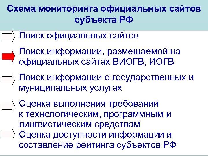 Схема мониторинга официальных сайтов субъекта РФ Поиск официальных сайтов Поиск информации, размещаемой на официальных