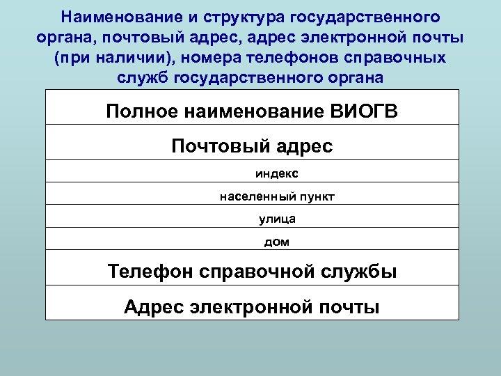 Наименование и структура государственного органа, почтовый адрес, адрес электронной почты (при наличии), номера телефонов