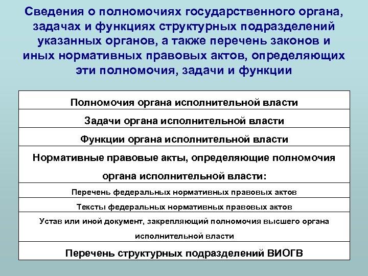 Сведения о полномочиях государственного органа, задачах и функциях структурных подразделений указанных органов, а также